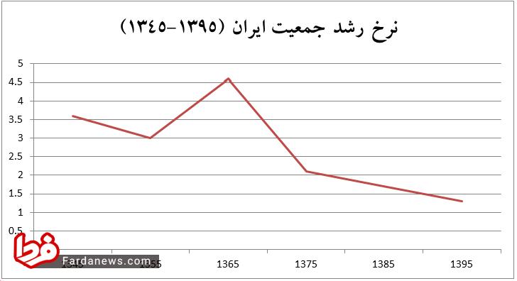 رشد جمعیت ایران در دهه شصت