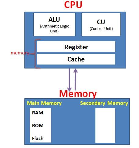 معماری کامپیوتر