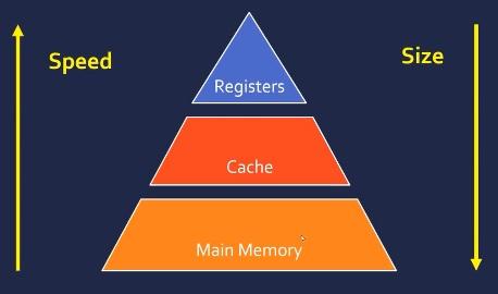 حافظه کامپیوتر