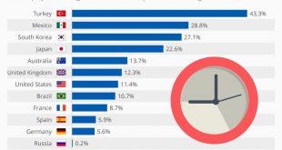 تعداد ساعت کار سالانه کشورها